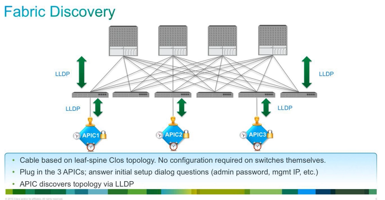 2018-02-08-09_32_50-ACI-Fabric-Setup_-Lesson-1_-Overview-of-the-ACI-Fabric---26695---The-Cisco-Learn
