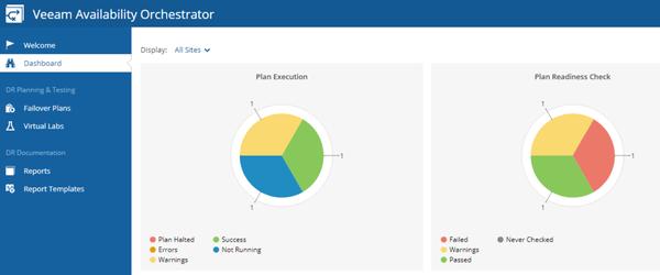 Veeam Availability Orchestrator est disponible